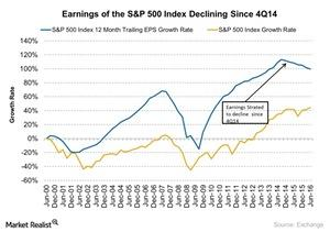 uploads/2016/09/Earnings-of-the-SP-500-Index-Declining-Since-4Q14-2016-09-06-1.jpg