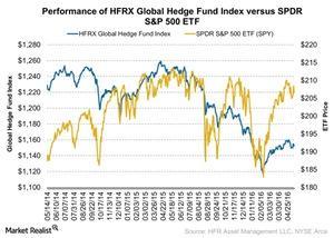 uploads/2016/06/Performance-of-HFRX-Global-Hedge-Fund-Index-versus-SPDR-SP-500-ETF-2016-06-08-1.jpg