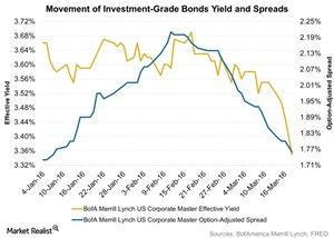 uploads/2016/03/Movement-of-Investment-Grade-Bonds-Yield-and-Spreads-2016-03-221.jpg