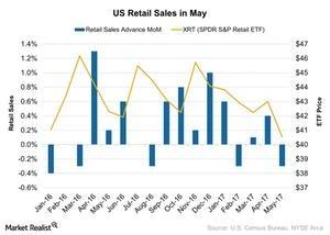 uploads/2017/06/US-Retail-Sales-in-May-2017-06-18-1.jpg