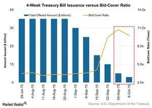 uploads/2015/10/4-Week-Treasury-Bill-Issuance-versus-Bid-Cover-Ratio-2015-10-121.jpg