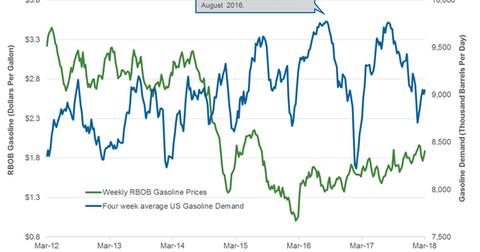 uploads/2018/03/Gasoline-demand-2-1.png