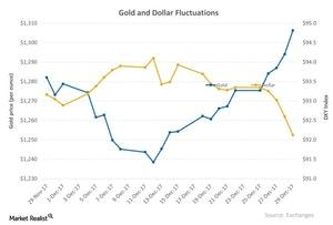 uploads/2018/01/Gold-and-Dollar-Fluctuations-2018-01-02-1.jpg
