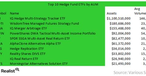 uploads/2016/07/Top-10-Hedge-Fund-ETFs-1.png