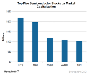 uploads/2017/12/A4_Semiconductors_top-5-semi-stocks-by-Market-cap-rate-2017-1.png