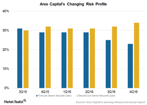 uploads/2017/02/Risk-profile-2-1.png