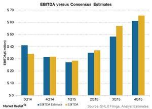 uploads/2016/02/ebitda-vs-consensus-estimates91.jpg