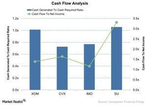 uploads///Cash Flow Analysis
