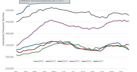 uploads/2017/02/crude-oil-inventories-1.png