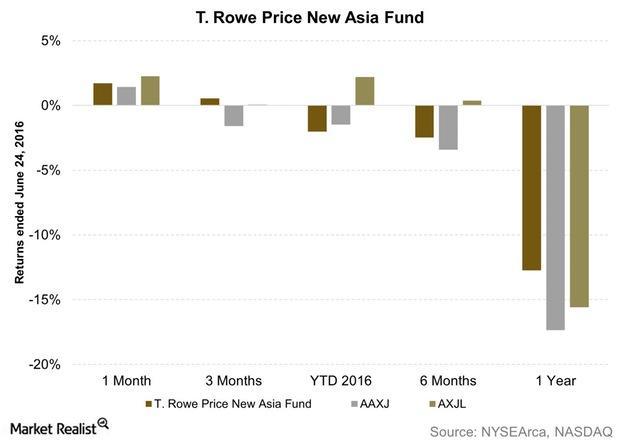 uploads///T Rowe Price New Asia Fund