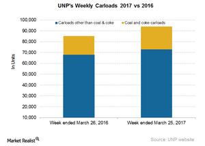 uploads/2017/03/UNP-Carloads-5-1.png