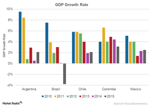 uploads/// GDP Growth rate