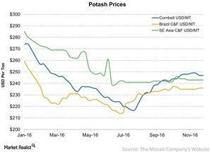 uploads/2016/12/Potash-Prices-2016-12-11-1.jpg
