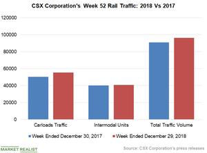uploads/2019/01/Chart-5-CSX-1.png