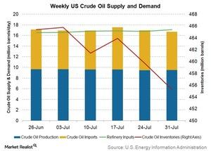 uploads/2015/08/weekly-US-crude-oil-supply-and-demand1.jpg
