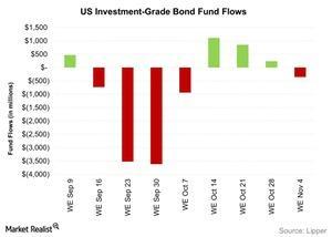 uploads/2015/11/US-Investment-Grade-Bond-Fund-Flows-2015-11-101.jpg