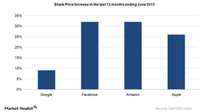 uploads/2015/08/SHare-Price1.png
