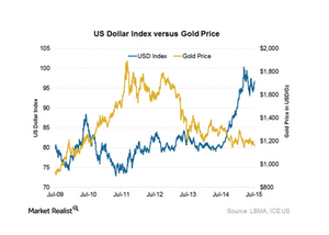 uploads/2016/01/dollar-n-gold31.png