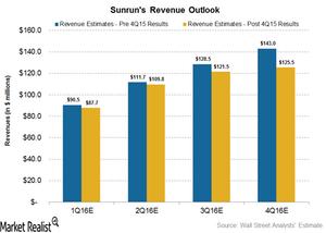 uploads///Revenue Outlook