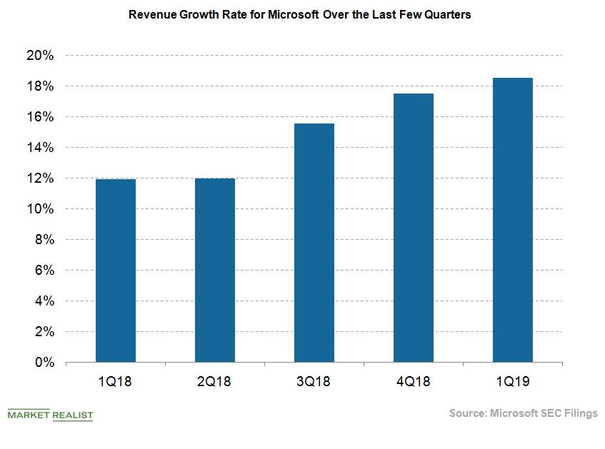 uploads///Microsoft Revenue Growth Rate