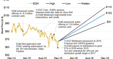 uploads/2015/12/EQM-stock-performance1.png