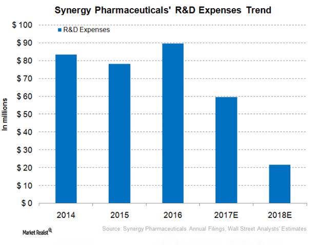 uploads///Synergy Pharma RD Expenses Trend