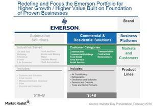 uploads///Emerson business platforms