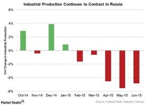 uploads/2015/07/russia-industrial-production1.jpg