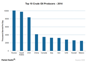 uploads/2015/06/top-ten-crude-oil-producers-june-5-20151.png