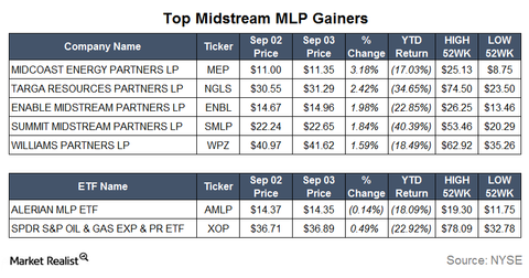 uploads/2015/09/Gainers3.png