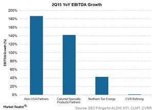uploads/2015/08/2q15-yoy-ebitda-growth1.jpg