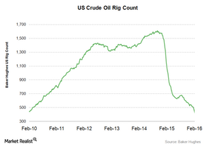 uploads/2016/02/crude-oil-rig-count1.png