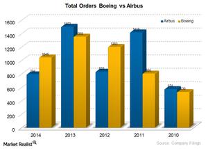 uploads/2014/12/BA-VS-Airbus-orders1.png