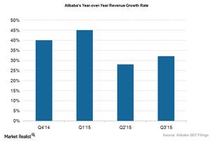 uploads///Alibabas revenue growth