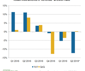 uploads/2019/04/A2_Semiconductors_TXN-Q219-YoY-rev-growth-rate-1.png