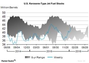 uploads/2016/01/U.S.-Kerosene-Type-Jet-Fuel-Stocks21.jpg