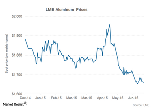 uploads///aluminum price