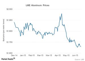 uploads/2015/07/aluminum-price21.png