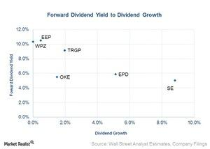 uploads/2016/06/forward-dividend-yield-to-dividend-growth-1.jpg