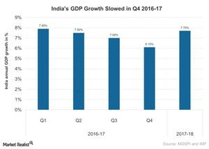 uploads/2017/06/Indias-GDP-Growth-Slows-in-Q1-2017-2017-06-27-1.jpg