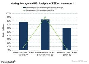 uploads/2015/11/Moving-Average-and-RSI-Analysis-of-FEZ-on-November-11-2015-11-121.jpg