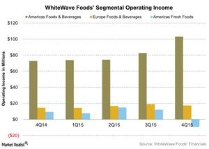 uploads///WhiteWave Foods Segmental Operating Income