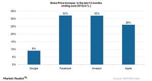 uploads///SHare Price