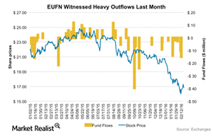 uploads/2016/02/fundflows-EUFN1.png
