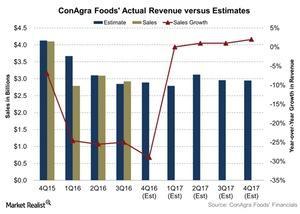 uploads/2016/06/ConAgra-Foods-Actual-Revenue-versus-Estimates-2016-06-23-1.jpg