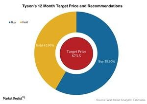 uploads/2016/05/Tysons-12-Month-Target-Price-and-Recommendations-2016-05-061.jpg