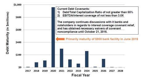 uploads/2016/11/Debt-Maturity-2-1.jpg