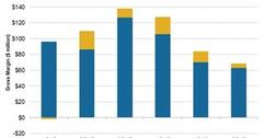 uploads///segmental gross margin