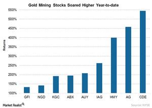 uploads/2016/08/2-Gold-Mining-Stocks-1.png