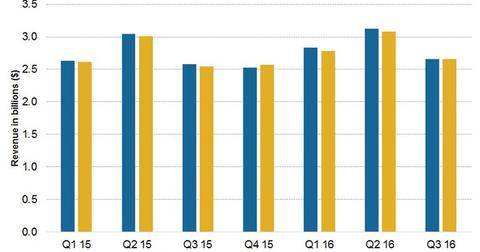 uploads/2016/05/3Q16-Sales-overview21.jpg